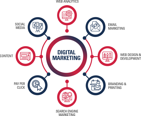 Digital marketing services in Dhaka Bangladesh